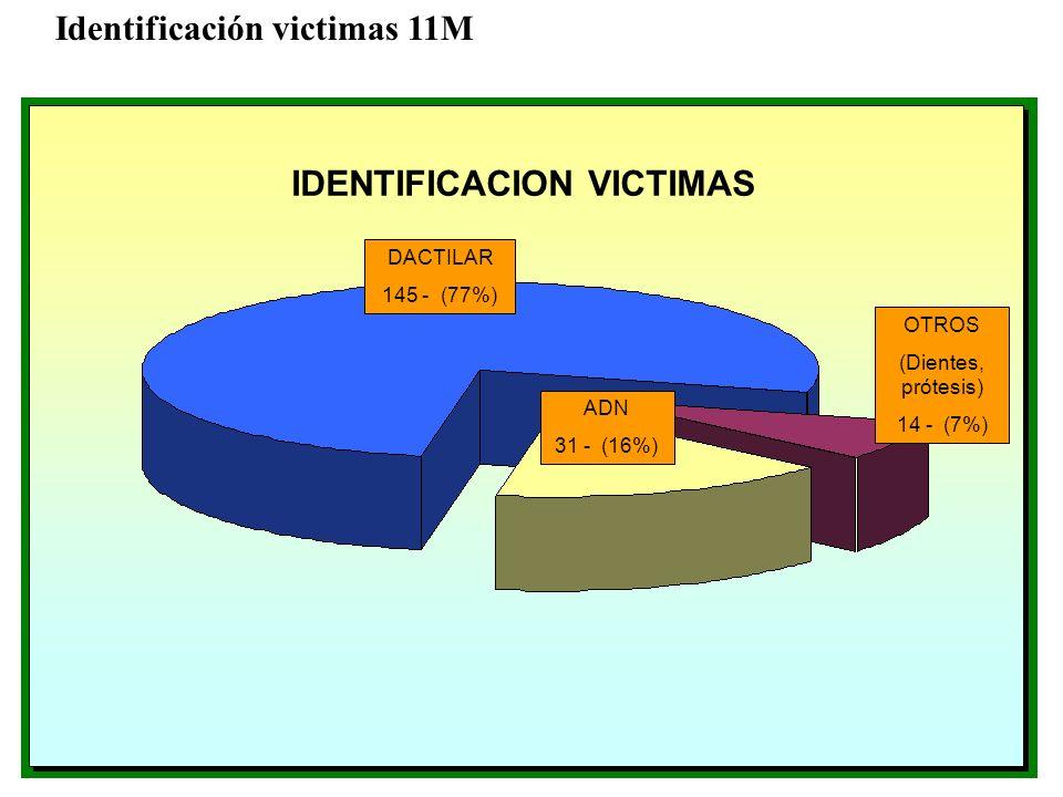 IDENTIFICACION VICTIMAS