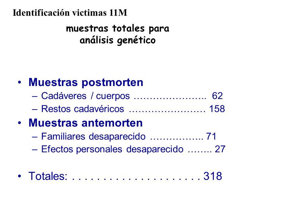 muestras totales para análisis genético