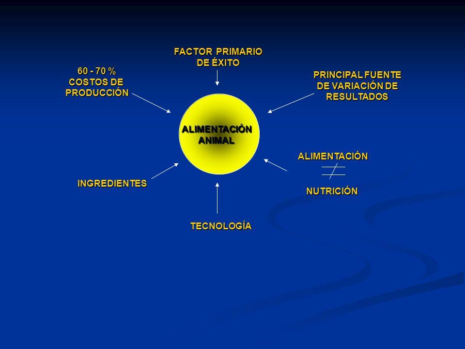 FACTOR PRIMARIO DE ÉXITO. 60 - 70 % COSTOS DE. PRODUCCIÓN. PRINCIPAL FUENTE. DE VARIACIÓN DE.
