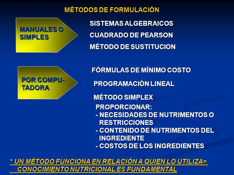MÉTODOS DE FORMULACIÓN