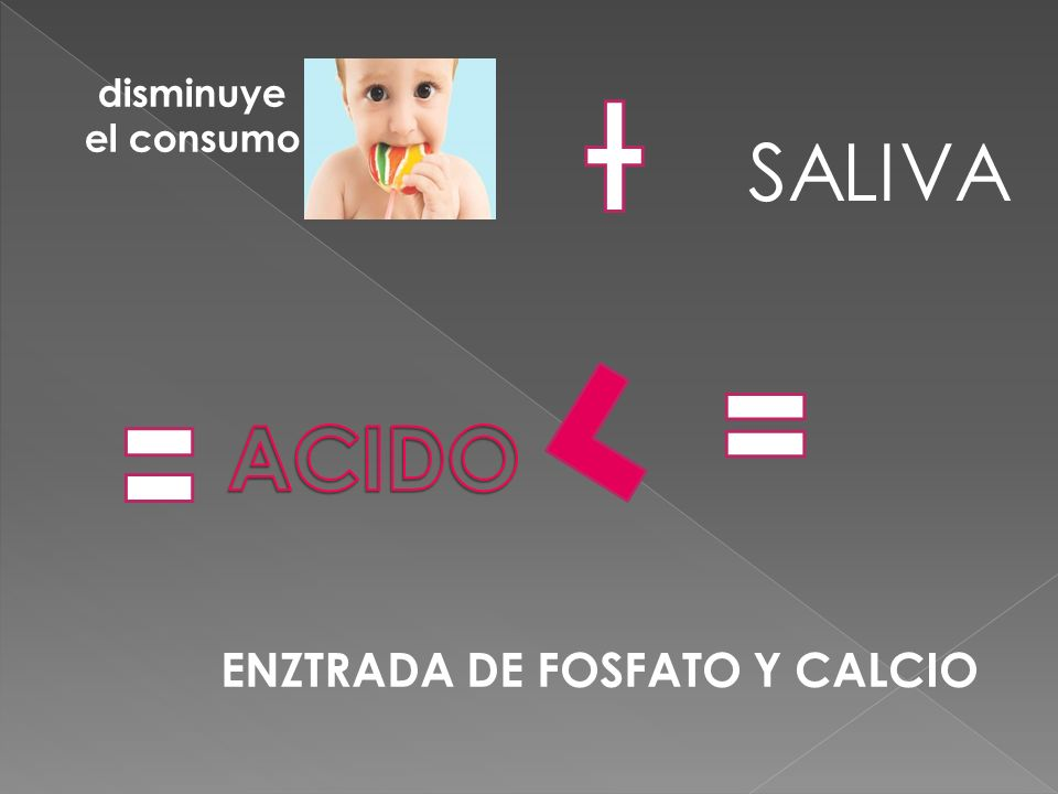 disminuye el consumo SALIVA ACIDO ENZTRADA DE FOSFATO Y CALCIO