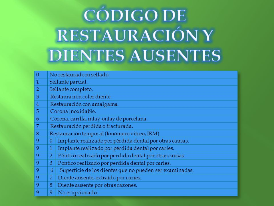 CÓDIGO DE RESTAURACIÓN Y DIENTES AUSENTES