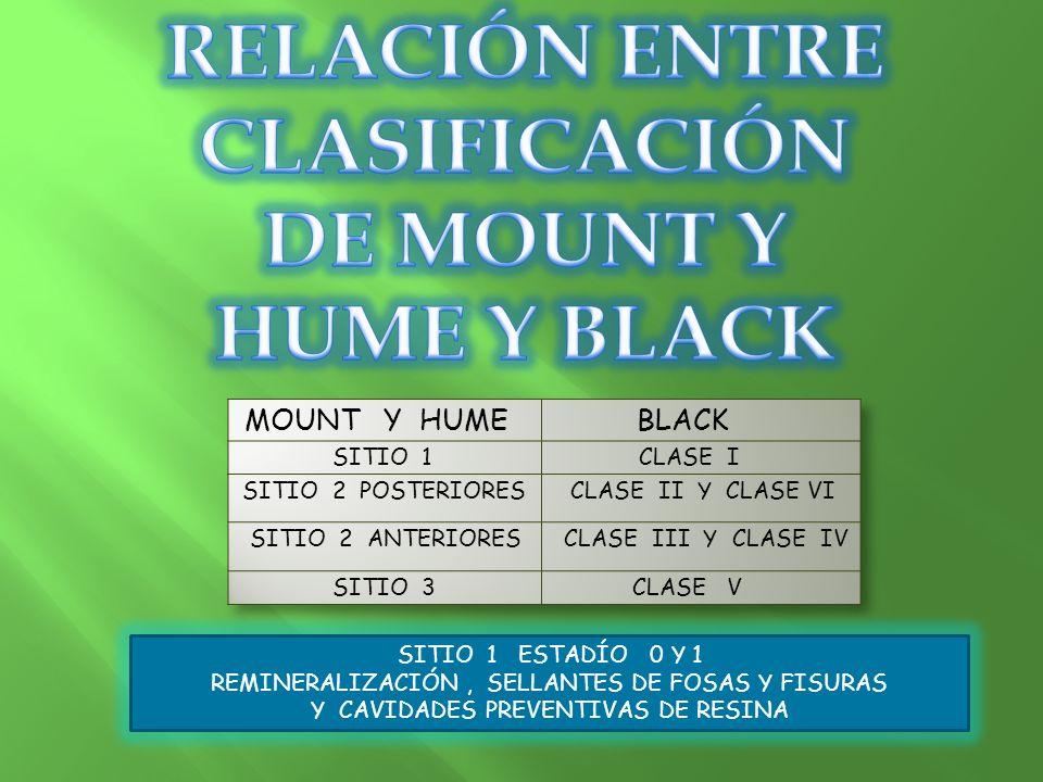 RELACIÓN ENTRE CLASIFICACIÓN DE MOUNT Y HUME Y BLACK