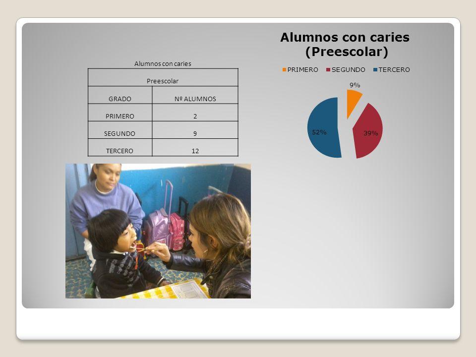Alumnos con caries Preescolar GRADO Nº ALUMNOS PRIMERO 2 SEGUNDO 9 TERCERO 12