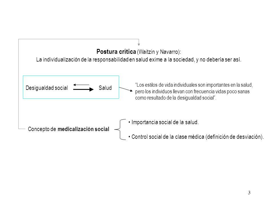Postura crítica (Waitzin y Navarro):