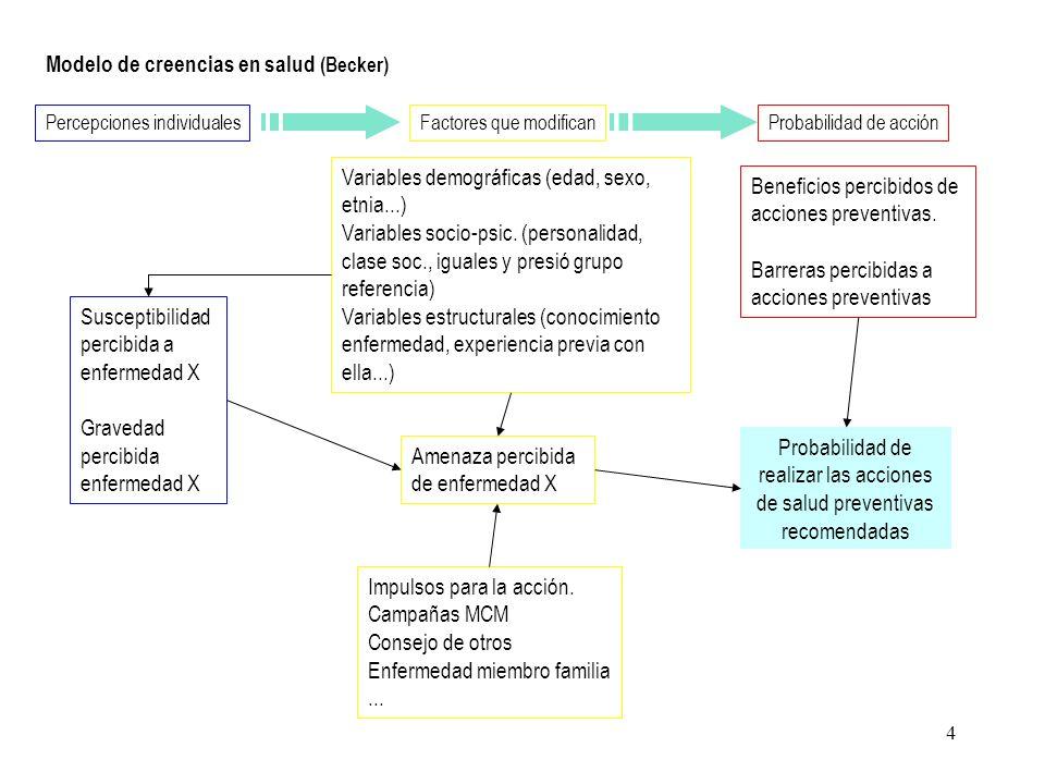 Modelo de creencias en salud (Becker)