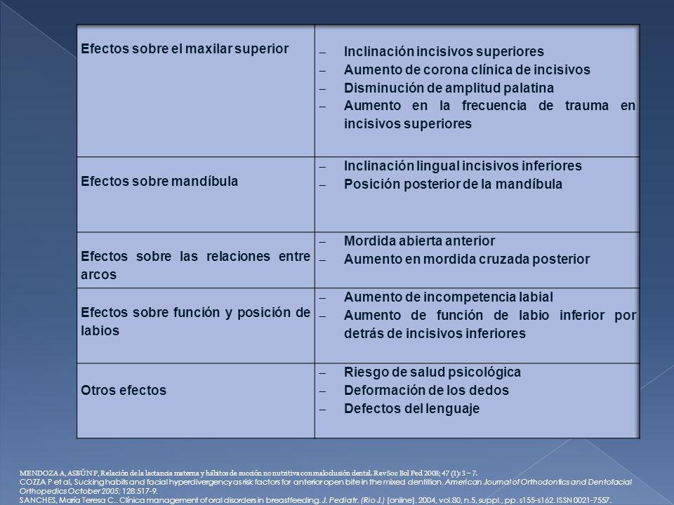 Efectos sobre el maxilar superior Inclinación incisivos superiores