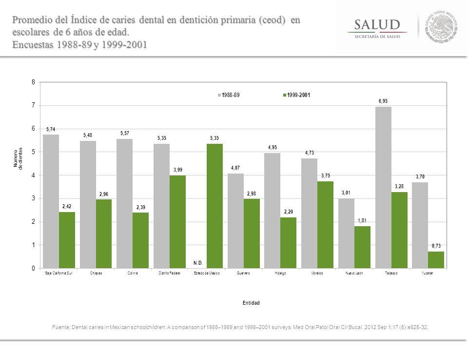 Promedio del Índice de caries dental en dentición primaria (ceod) en escolares de 6 años de edad. Encuestas 1988-89 y 1999-2001