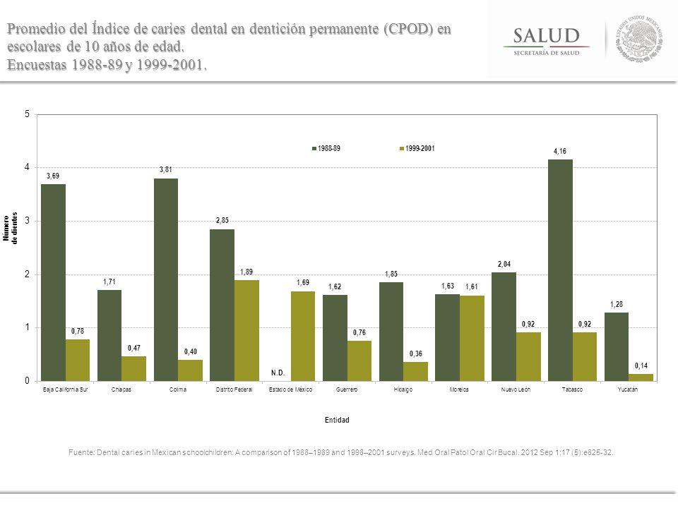 Promedio del Índice de caries dental en dentición permanente (CPOD) en escolares de 10 años de edad. Encuestas 1988-89 y 1999-2001.