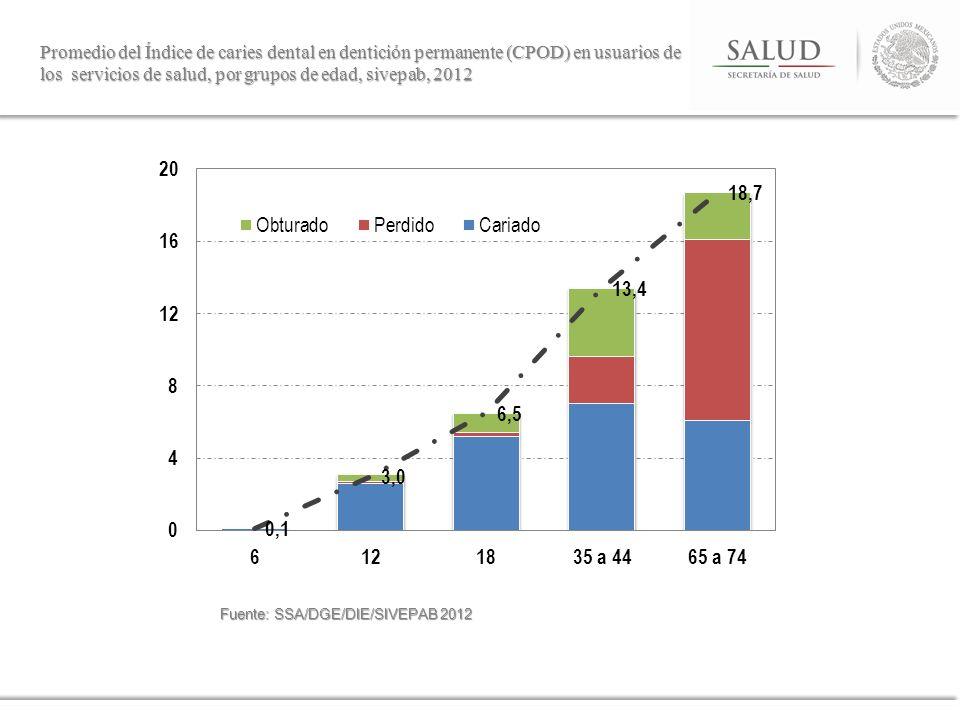 Promedio del Índice de caries dental en dentición permanente (CPOD) en usuarios de los servicios de salud, por grupos de edad, sivepab, 2012