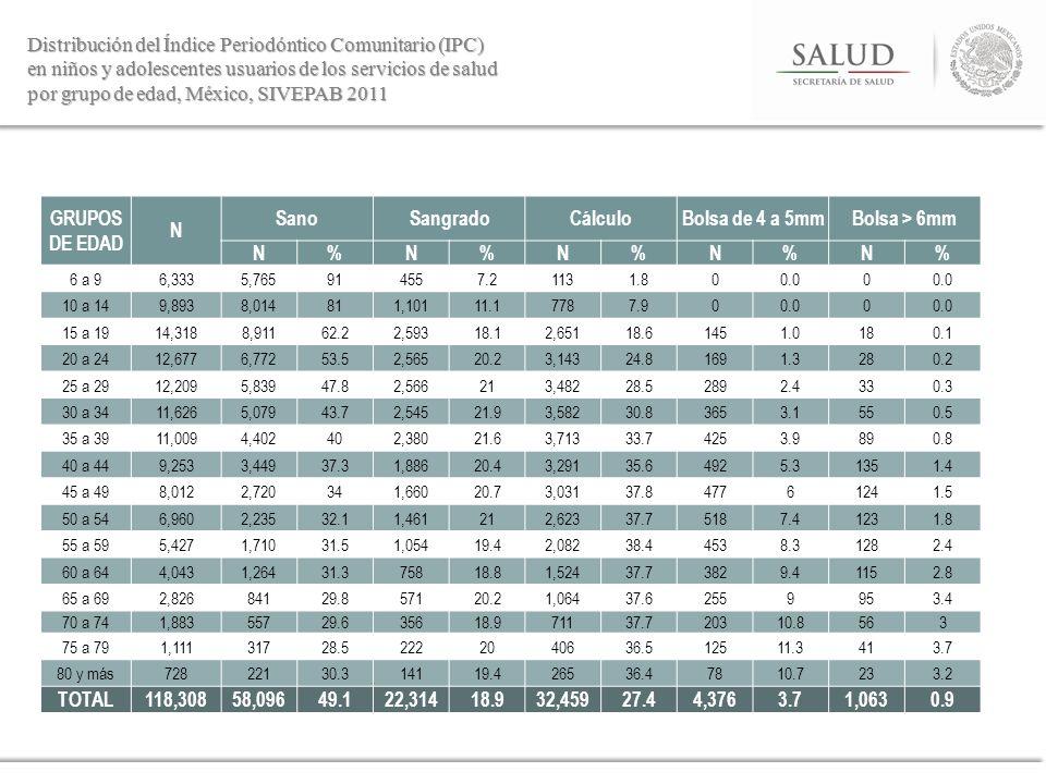 Distribución del Índice Periodóntico Comunitario (IPC)