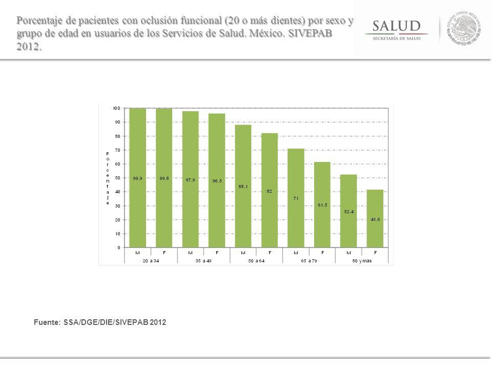 Porcentaje de pacientes con oclusión funcional (20 o más dientes) por sexo y grupo de edad en usuarios de los Servicios de Salud. México. SIVEPAB 2012.
