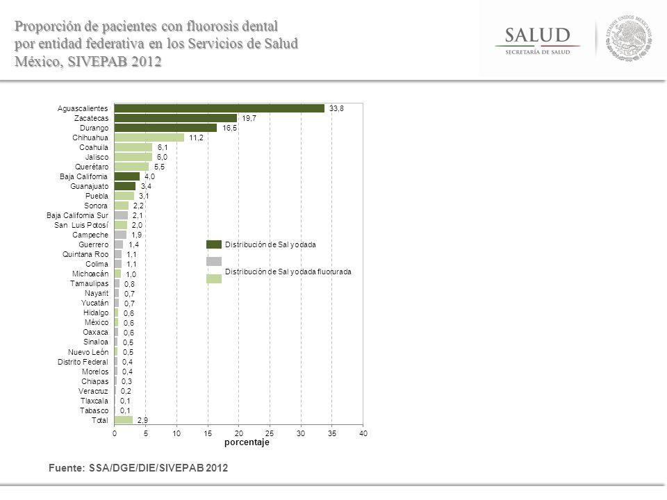 Proporción de pacientes con fluorosis dental