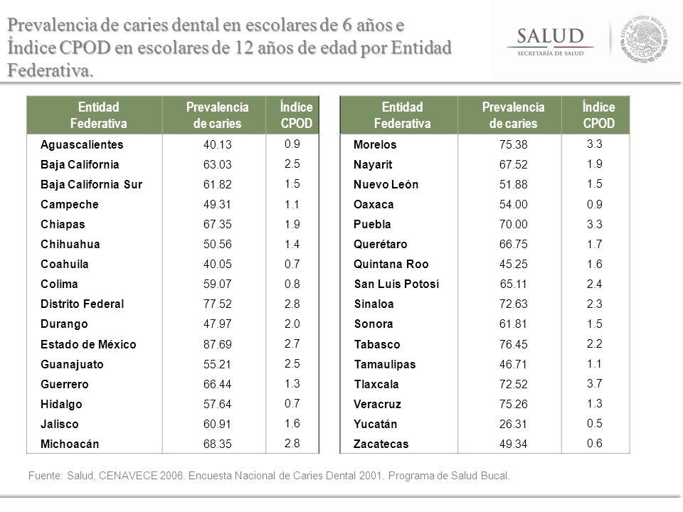 Prevalencia de caries dental en escolares de 6 años e Índice CPOD en escolares de 12 años de edad por Entidad Federativa.