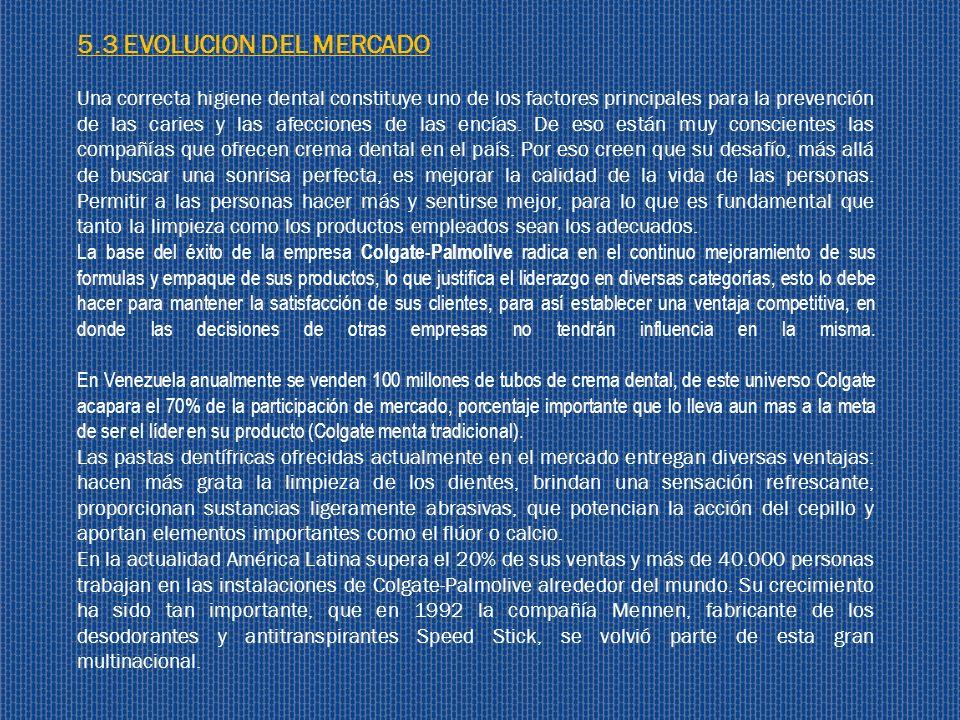 5.3 EVOLUCION DEL MERCADO