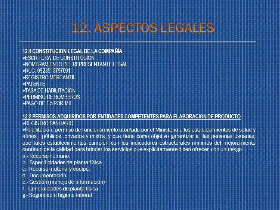 12. ASPECTOS LEGALES 12.1 CONSTITUCION LEGAL DE LA COMPAÑÍA