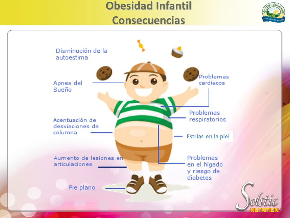 Obesidad Infantil Consecuencias
