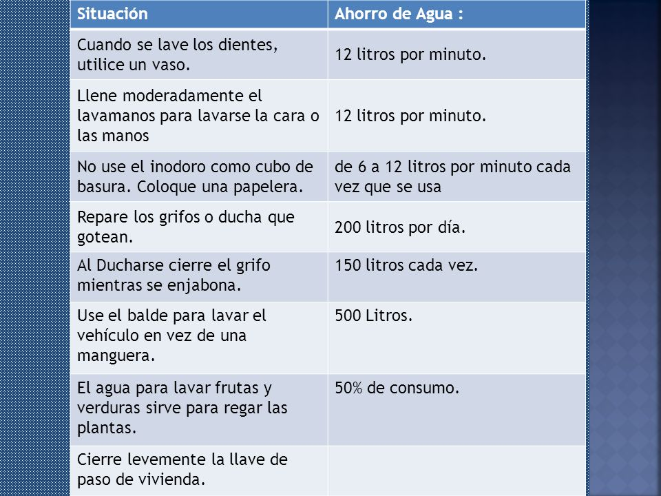 Situación Ahorro de Agua : Cuando se lave los dientes, utilice un vaso. 12 litros por minuto.