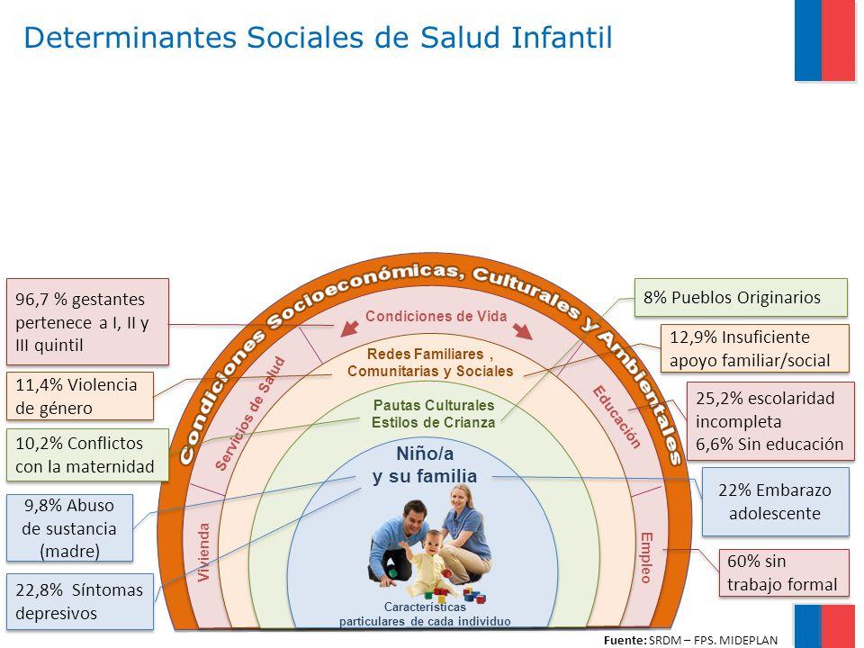 Determinantes Sociales de Salud Infantil