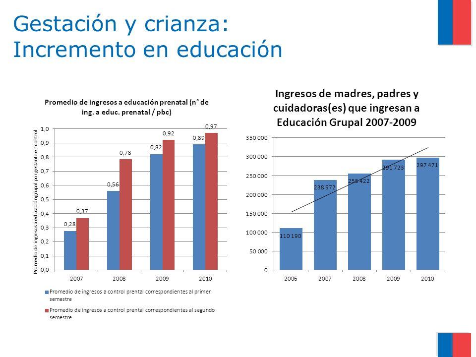 Gestación y crianza: Incremento en educación