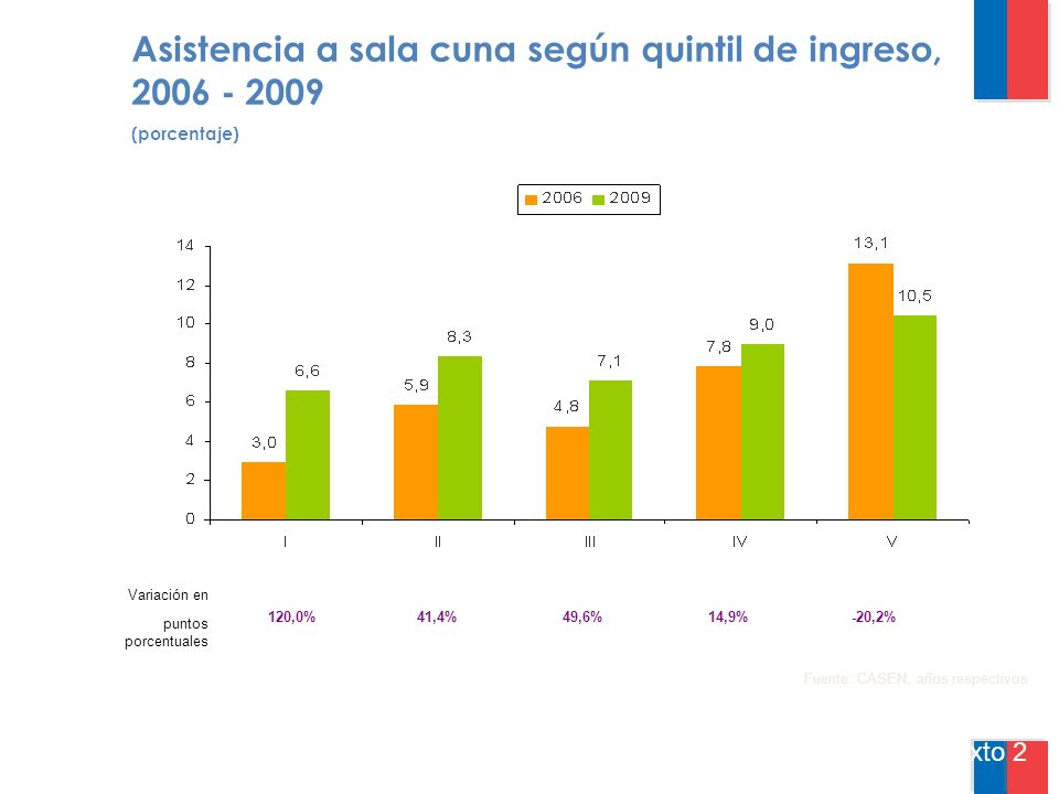 Asistencia a sala cuna según quintil de ingreso, 2006 - 2009