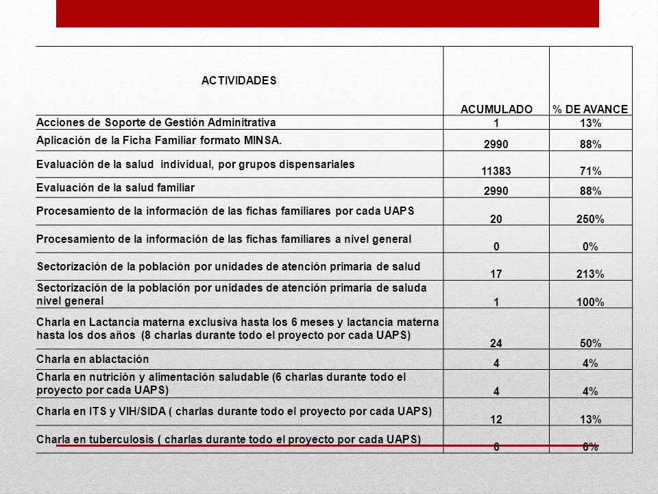 ACTIVIDADES ACUMULADO. % DE AVANCE. Acciones de Soporte de Gestión Adminitrativa. 1. 13% Aplicación de la Ficha Familiar formato MINSA.