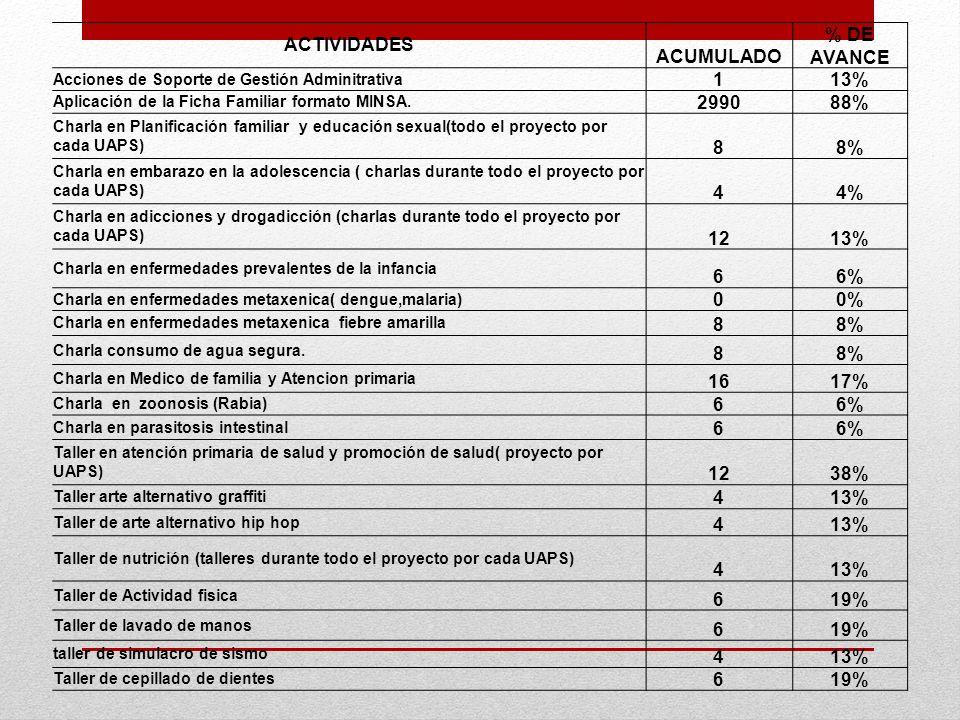 ACTIVIDADES ACUMULADO % DE AVANCE 1 13% 2990 88% 8 8% 4 4% 12 6 6% 0%