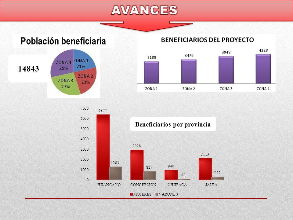 Población beneficiaria Beneficiarios por provincia