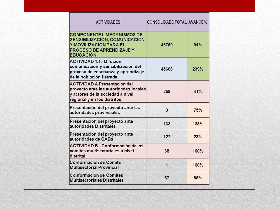 ACTIVIDADES CONSOLIDADO TOTAL. AVANCE %