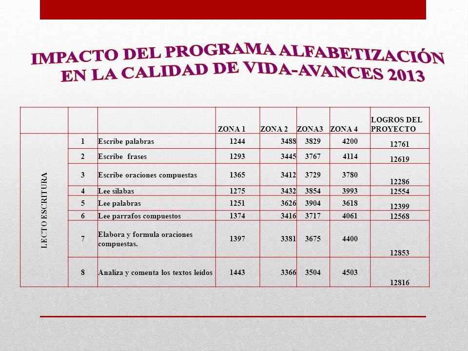IMPACTO DEL PROGRAMA ALFABETIZACIÓN EN LA CALIDAD DE VIDA-AVANCES 2013