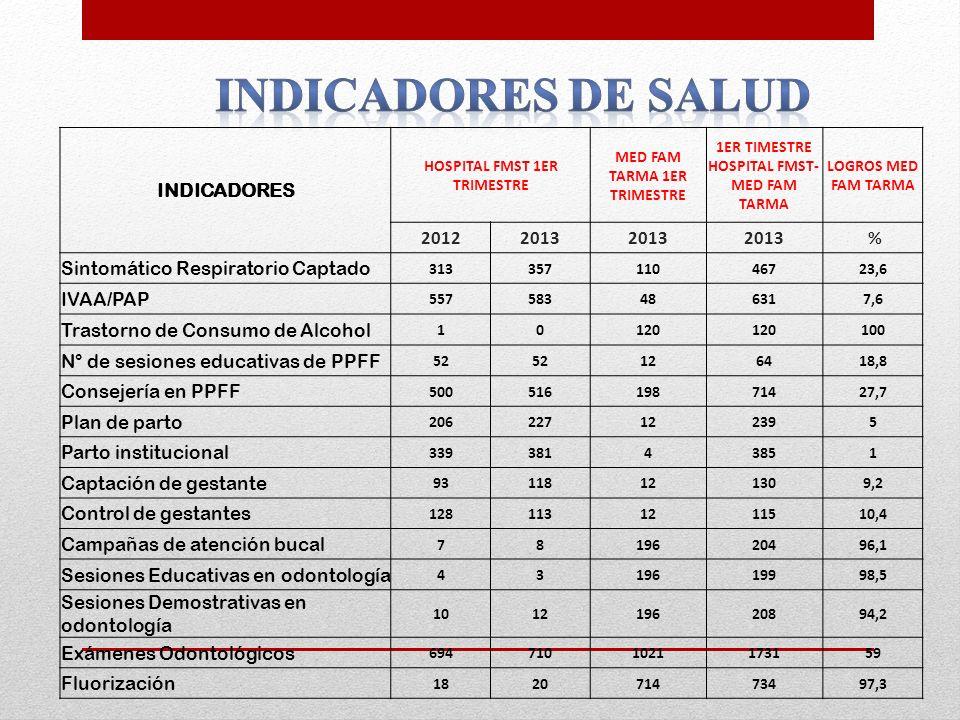 INDICADORES DE SALUD INDICADORES 2012 2013 %