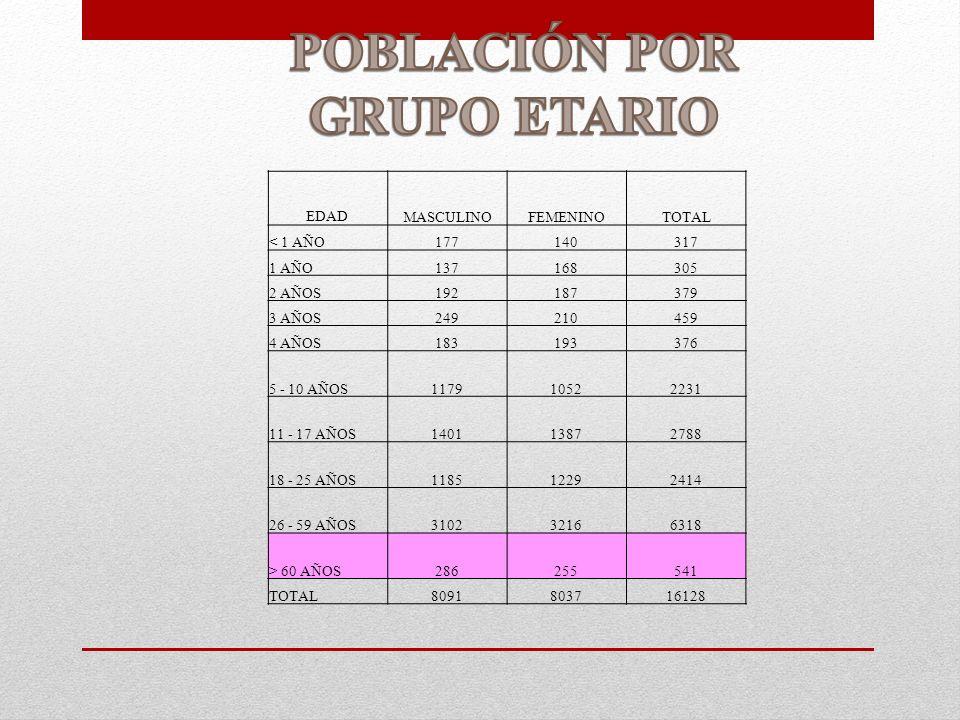 POBLACIÓN POR GRUPO ETARIO
