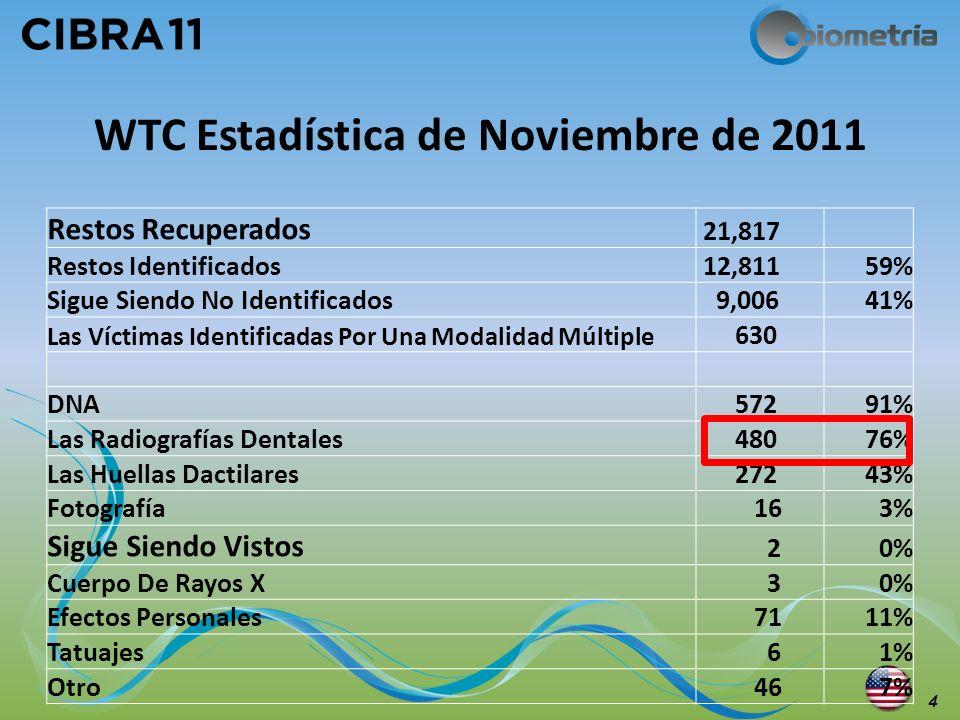 WTC Estadística de Noviembre de 2011