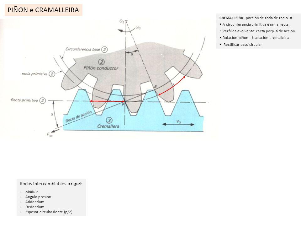 PIÑON e CRAMALLEIRA Rodas intercambiables => igual: