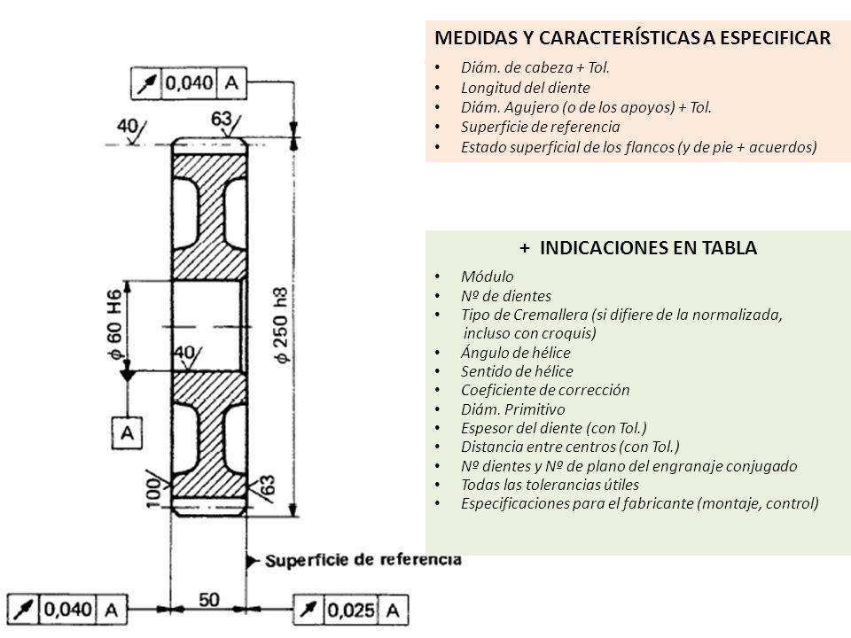 + INDICACIONES EN TABLA