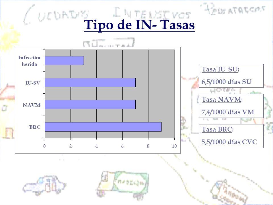 Tipo de IN- Tasas Tasa IU-SU: 6,5/1000 días SU Tasa NAVM: