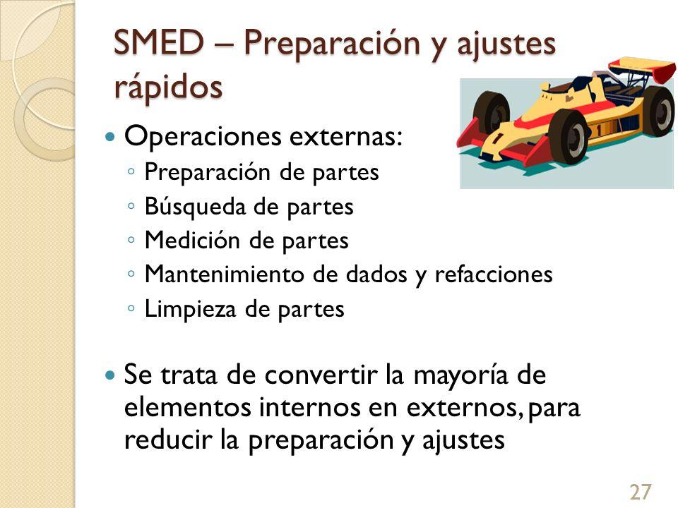 SMED – Preparación y ajustes rápidos