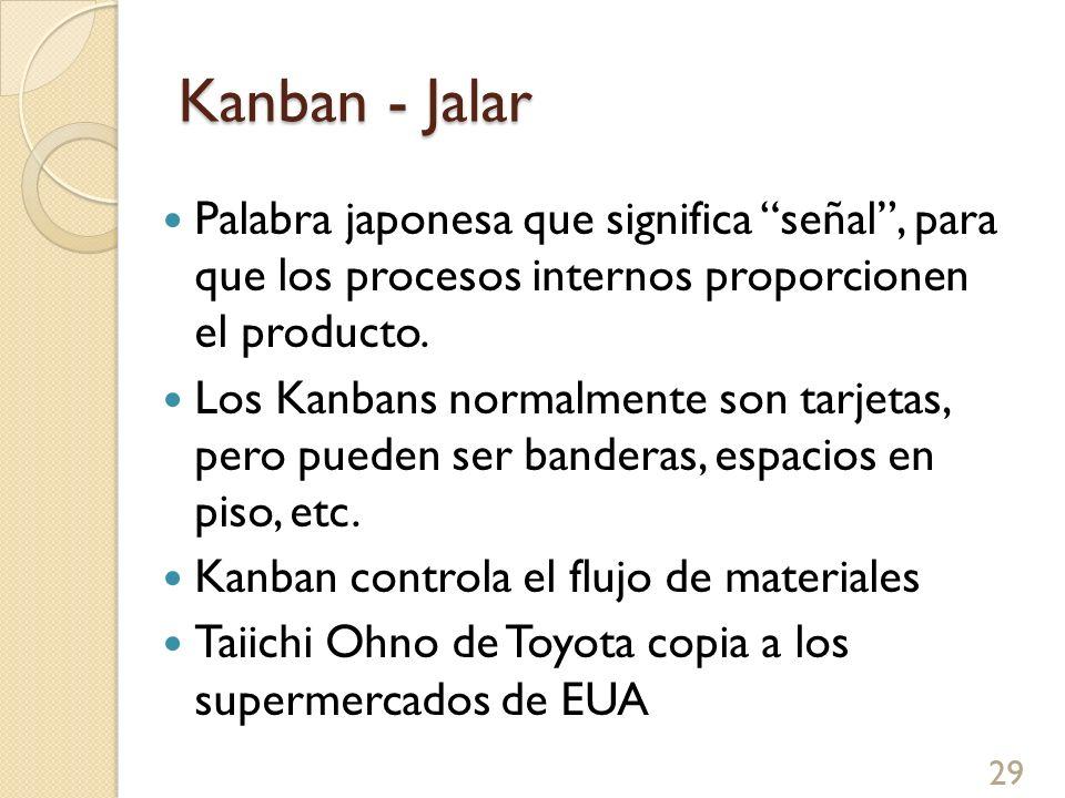 Kanban - Jalar Palabra japonesa que significa señal , para que los procesos internos proporcionen el producto.