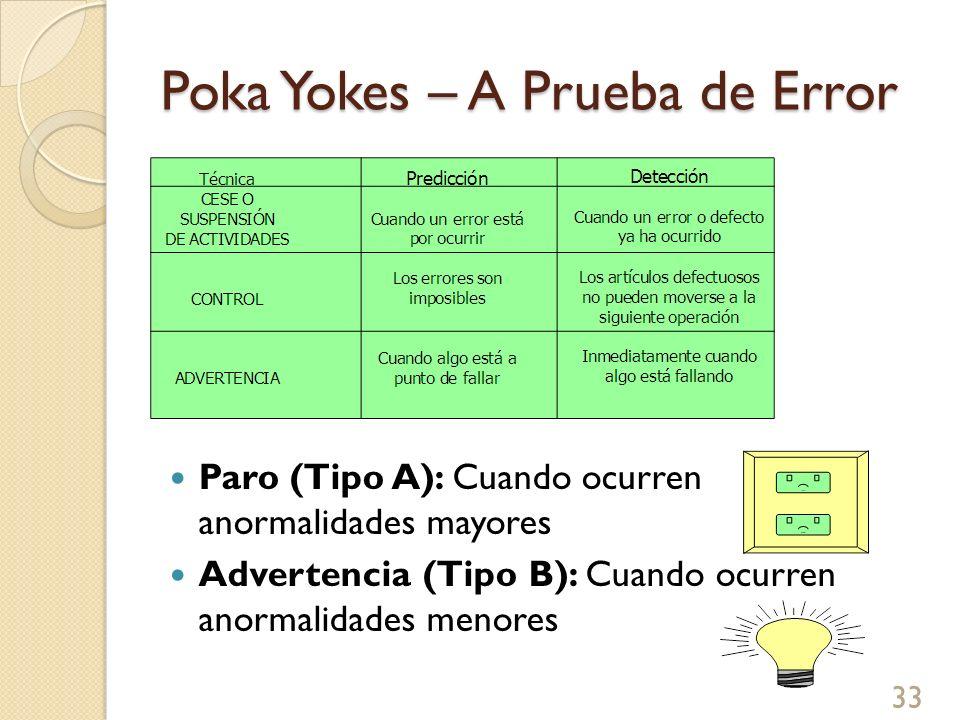 Poka Yokes – A Prueba de Error