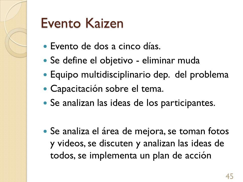 Evento Kaizen Evento de dos a cinco días.