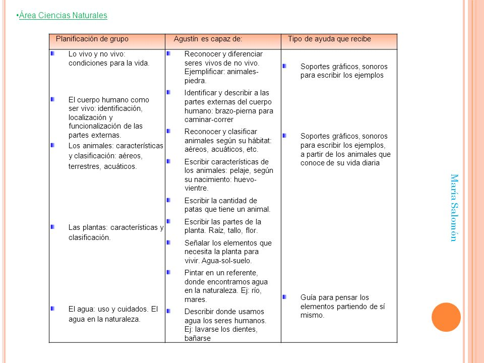 María Salomón Área Ciencias Naturales Planificación de grupo