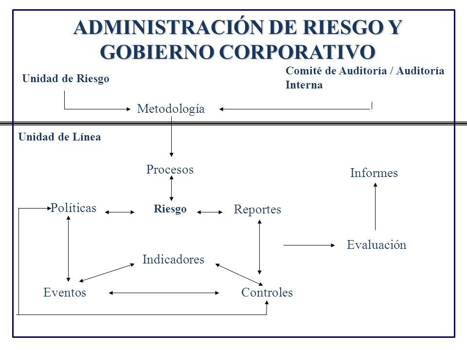 ADMINISTRACIÓN DE RIESGO Y GOBIERNO CORPORATIVO