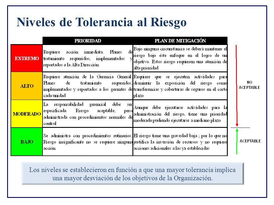 Niveles de Tolerancia al Riesgo