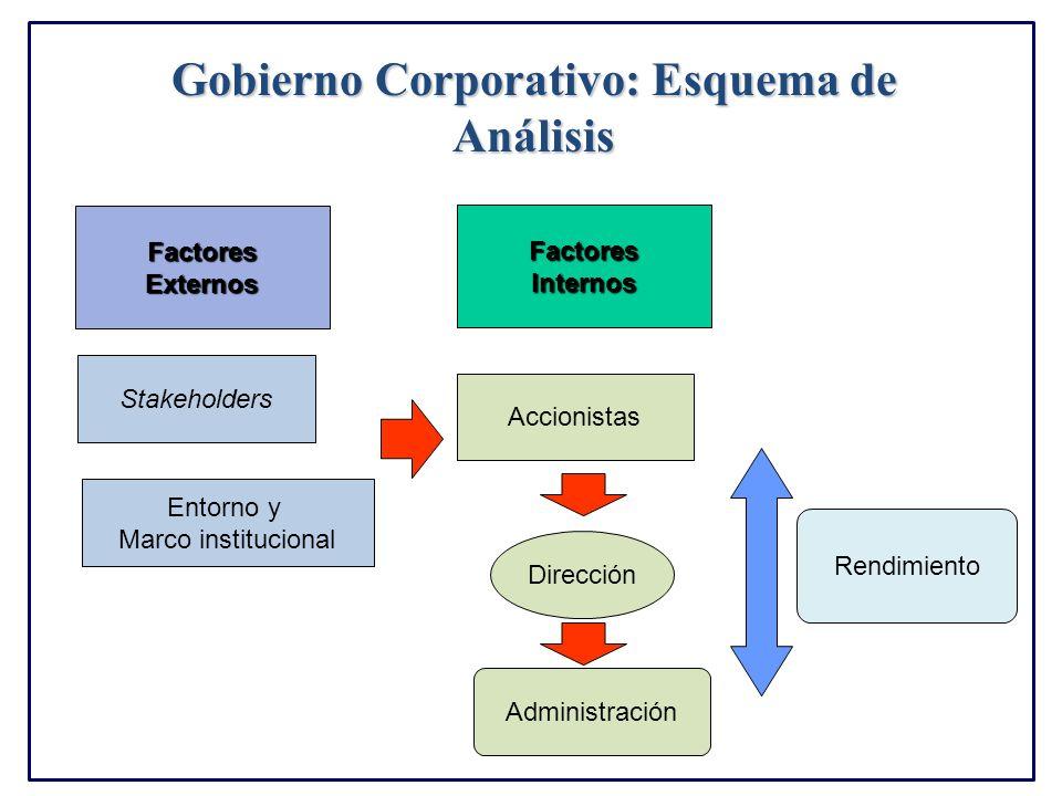 Gobierno Corporativo: Esquema de Análisis
