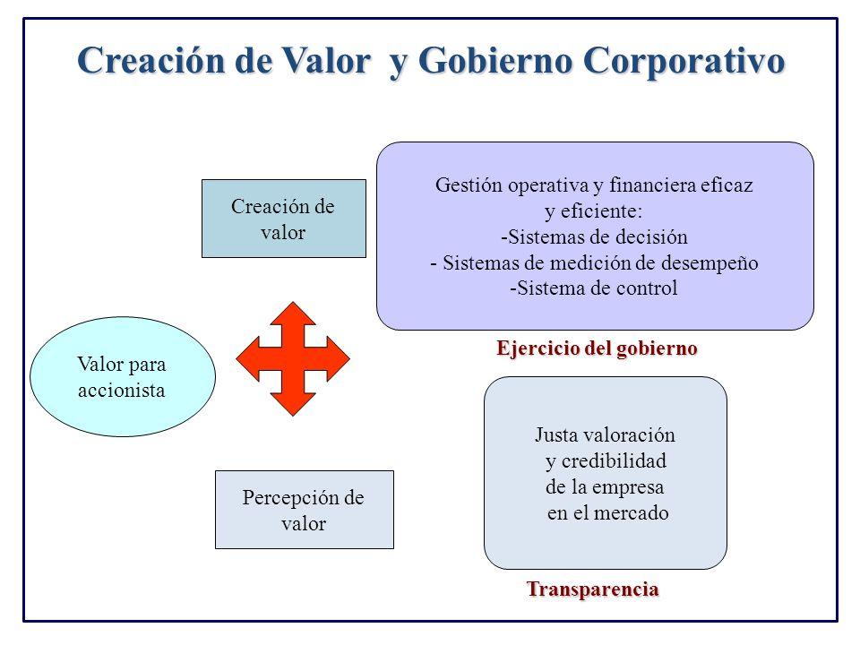 Creación de Valor y Gobierno Corporativo