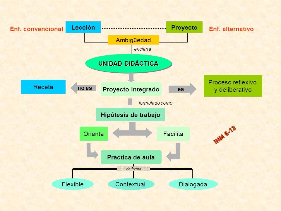 Lección Proyecto Enf. convencional Enf. alternativo Ambigüedad
