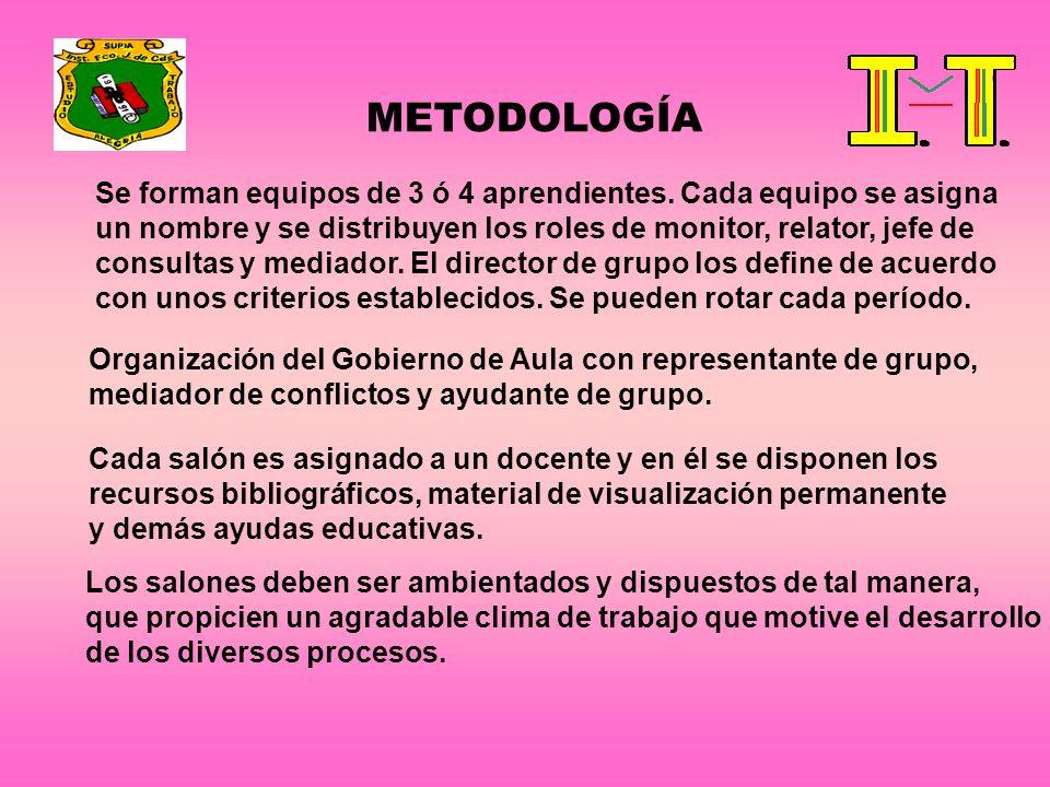 METODOLOGÍA Se forman equipos de 3 ó 4 aprendientes. Cada equipo se asigna. un nombre y se distribuyen los roles de monitor, relator, jefe de.