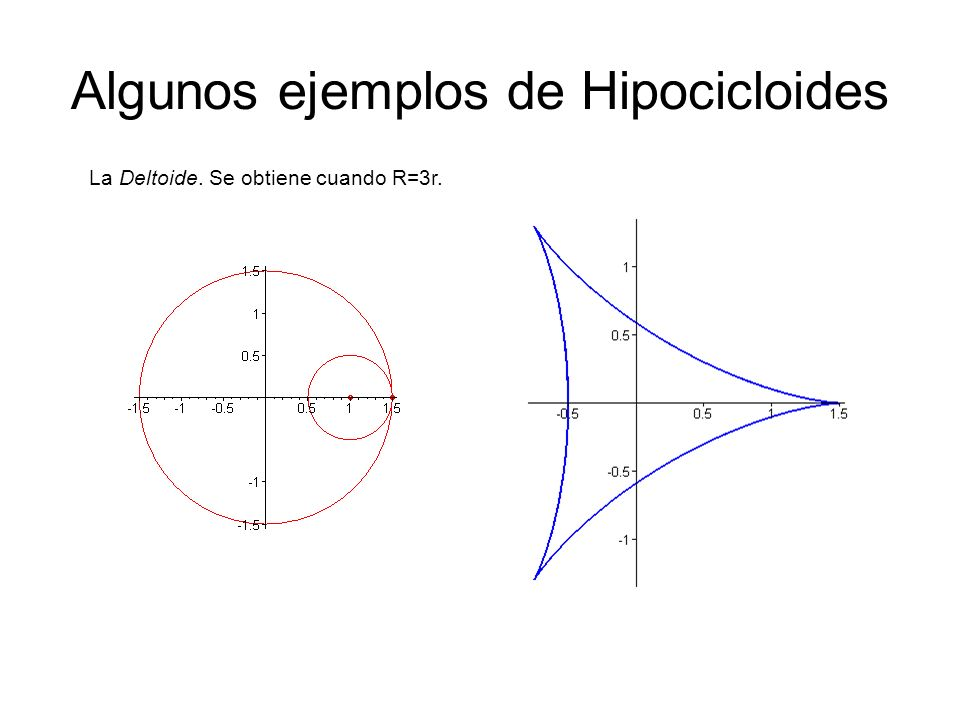 Algunos ejemplos de Hipocicloides