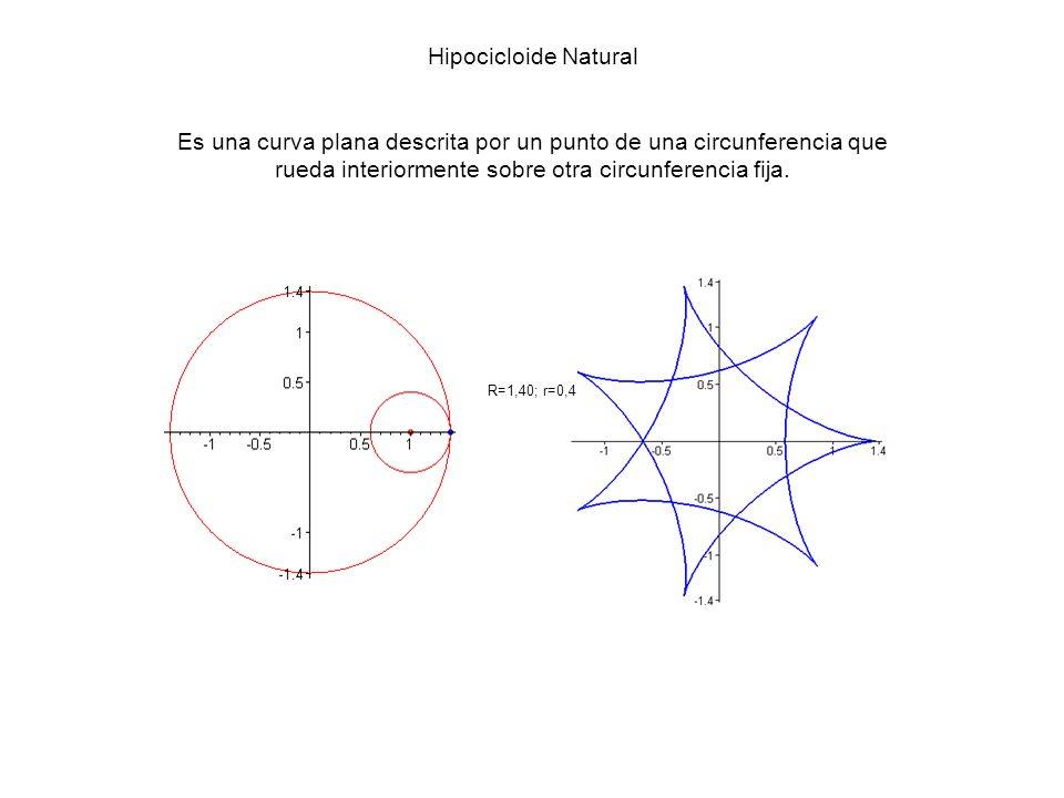 Hipocicloide Natural Es una curva plana descrita por un punto de una circunferencia que rueda interiormente sobre otra circunferencia fija.