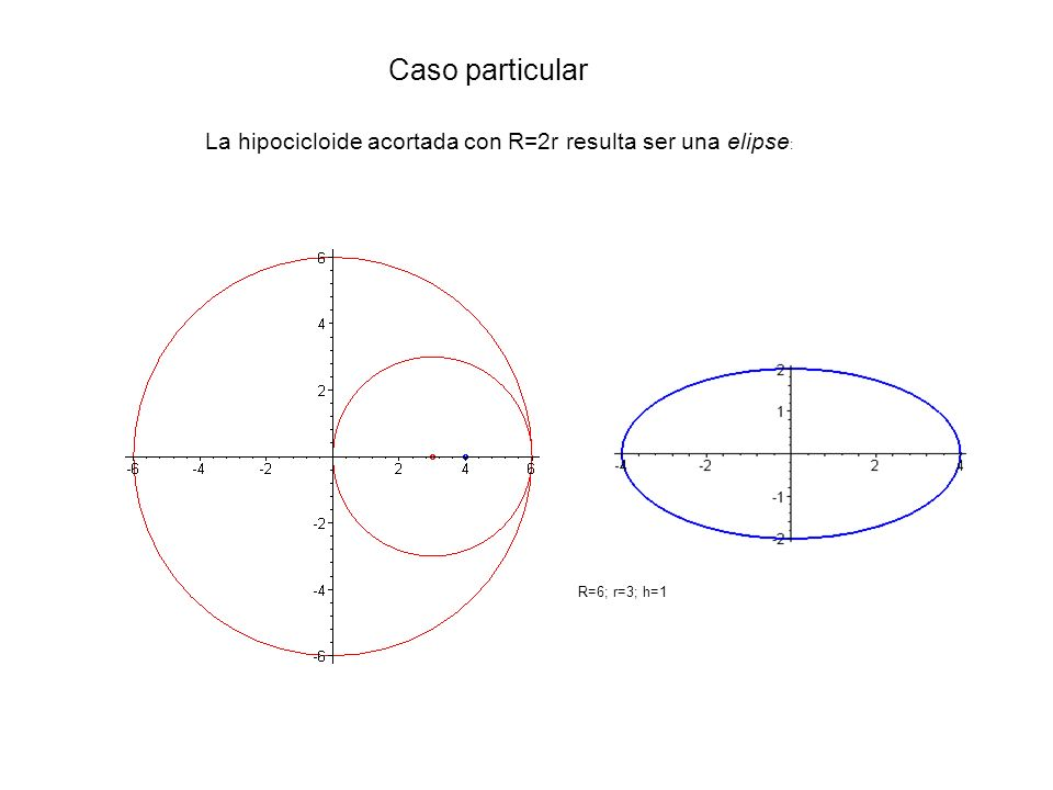 Caso particular La hipocicloide acortada con R=2r resulta ser una elipse: R=6; r=3; h=1